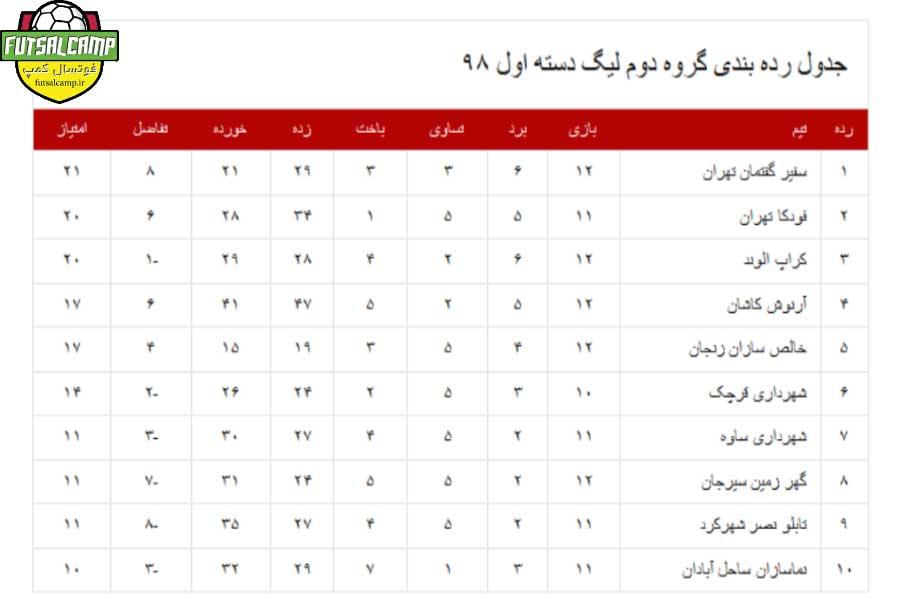 جدول گروه دوم لیگ دسته اول فوتسال