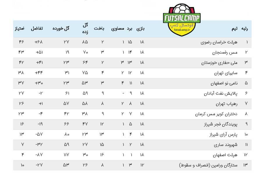 جدول لیگ برتر فوتسال بانوان پایان هفته نوزدهم
