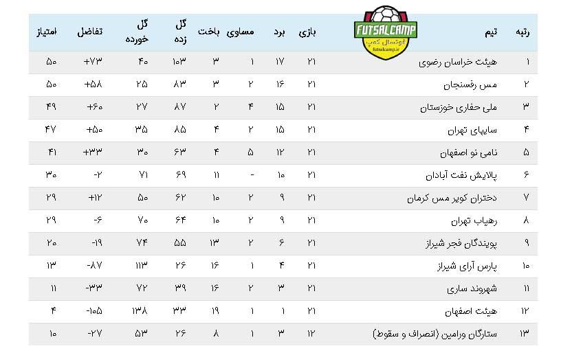هفته بیست و دوم لیگ برتر فوتسال بانوان