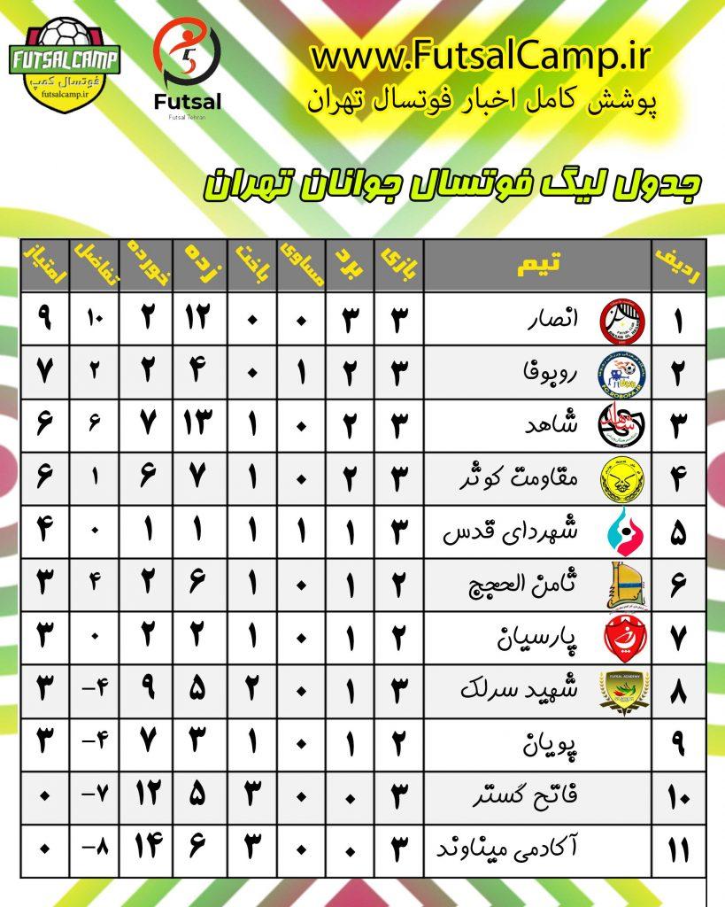 جدول لیگ فوتسال جوانان تهران پایان هفته سوم