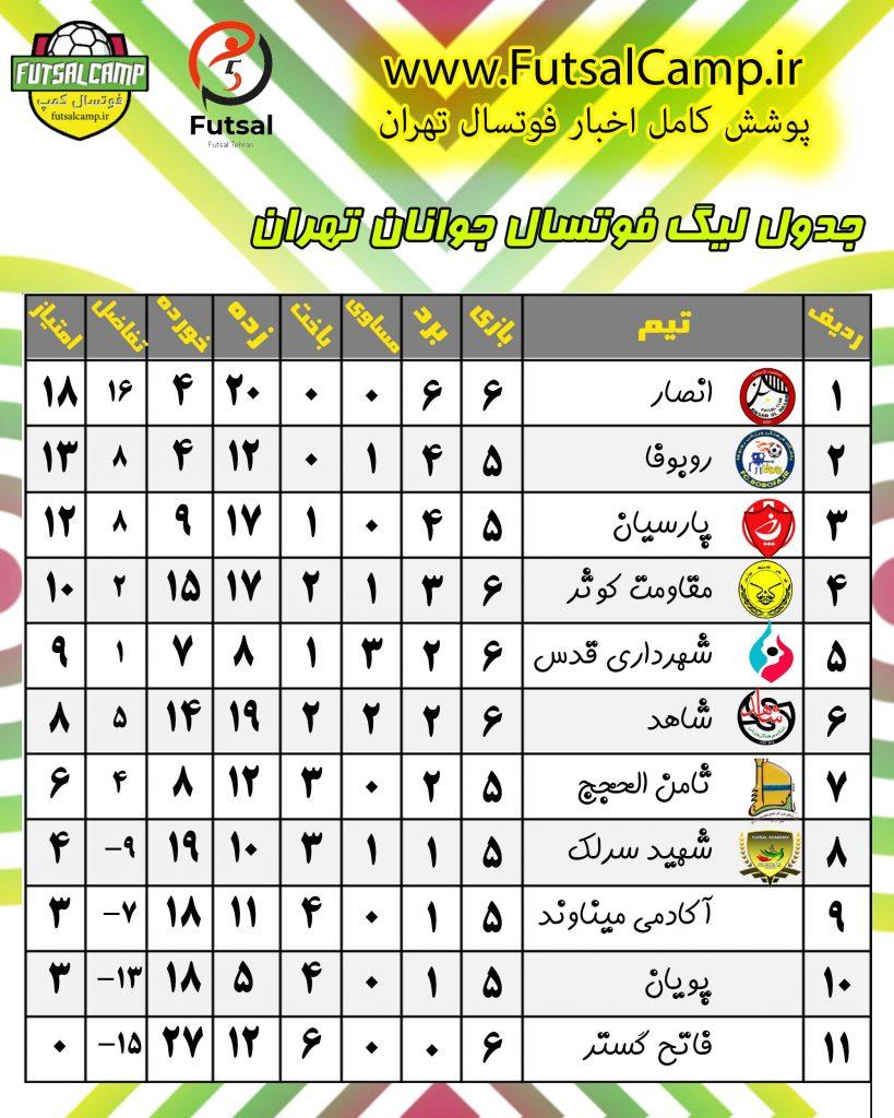 جدول لیگ فوتسال جوانان تهران پایان هفته ششم
