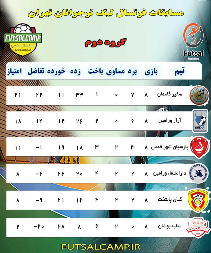جدول گروه دوم لیگ فوتسال نوجوانان تهران پایان هفته هشتم