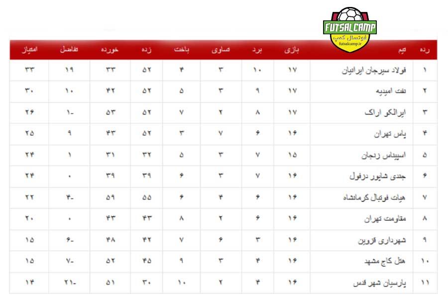 جدول گروه اول لیگ دسته یک فوتسال پایان هفته نوزدهم