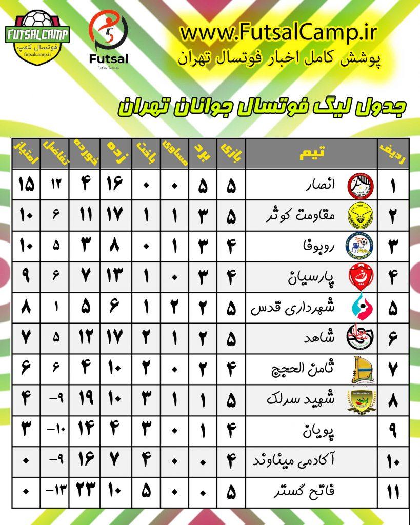 جدول بازی های لیگ فوتسال جوانان تهران پایان هفته پنجم
