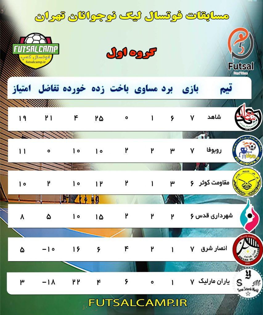 جدول گروه اول هفته هفتم لیگ فوتسال نوجوانان تهران