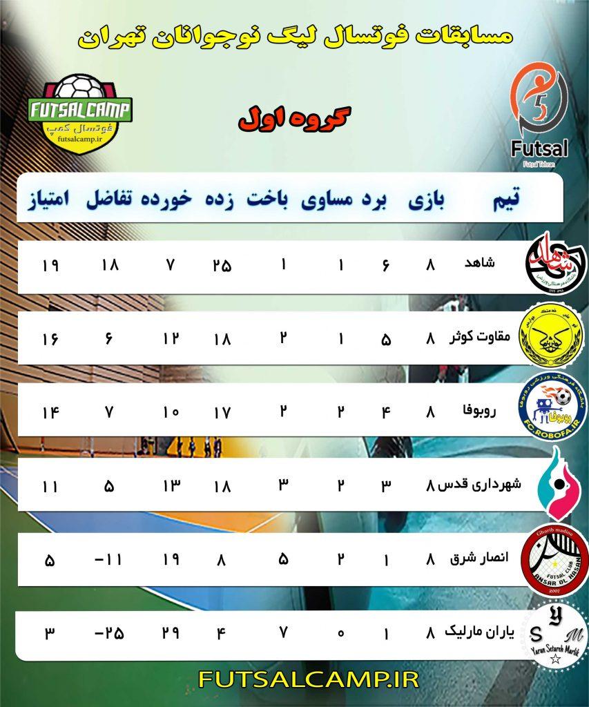 جدول گروه اول لیگ فوتسال نوجوانان تهران پایان هفته هشتم